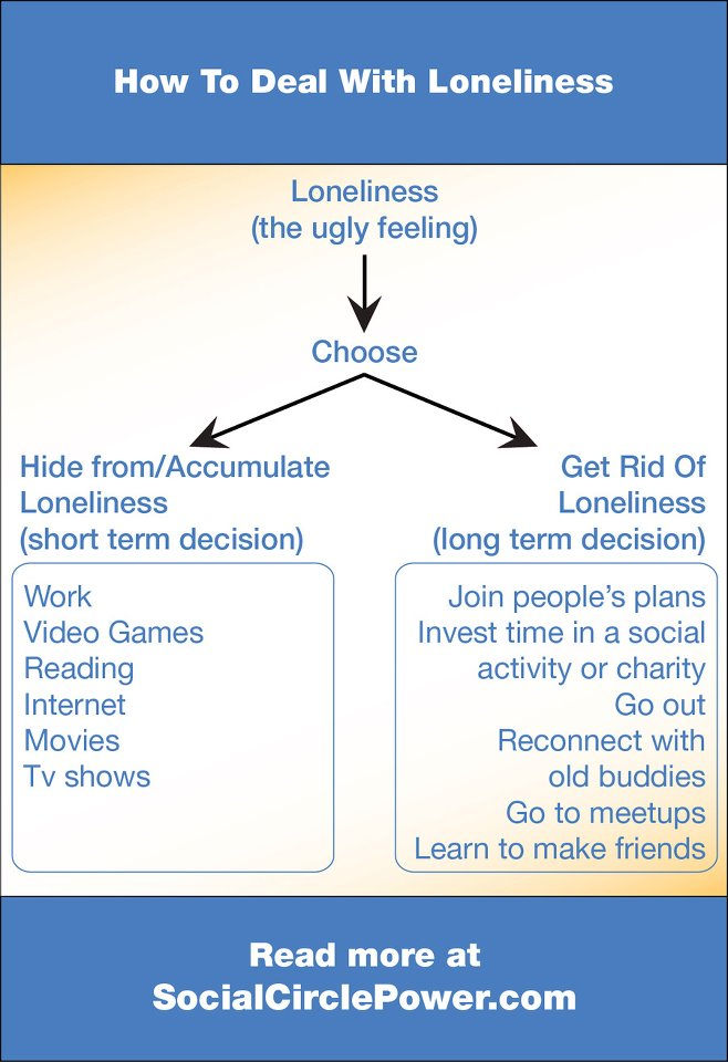 infographic - How To Deal With Loneliness (posted on facebook)